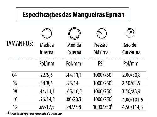 Tabela Mangueiras EPMAN